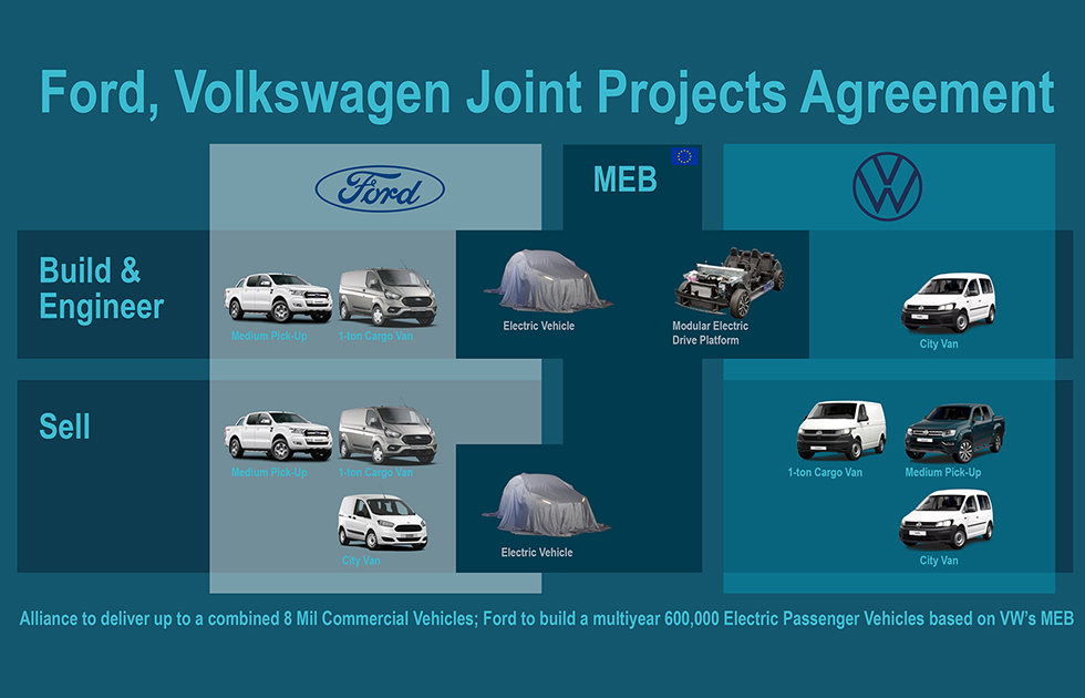 Ford-VW-Alliance_arial_eu-2с.jpg